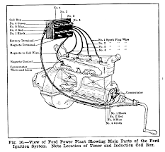 wiring diagram model t ford wiring image wiring 1915 ford model t wiring diagram 1915 auto wiring diagram schematic on wiring diagram model t