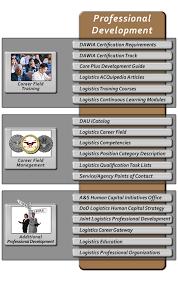 Pages Professional Development