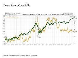 Deere Stock Chart Oh Deere Deere Company Nyse De Seeking Alpha