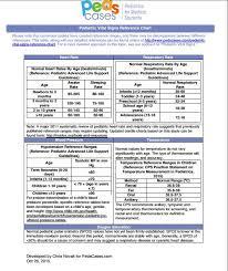 Pediatric Vitals Inappropriate Pediatric Tachycardia Or Tachypnea Pediatric Vital