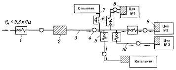 Реферат Газоснабжение в Беларуси com Банк рефератов  Рис 2 Схема межцехового газопровода среднего давления с центральным пунктом измерения расхода газа и цеховыми ГРУ среднего и низкого конечных давлений