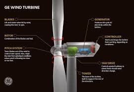 wind turbines ge renewable energy ge turbine