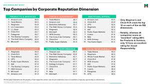 Publix Org Chart 16 Proper Chick Fil A Organizational Chart