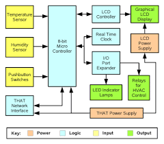basic thermostat wiring diagram on basic images free download Hvac Thermostat Wiring Diagram basic thermostat wiring diagram 5 hunter thermostat 44668 wiring diagram 4 wire system hvac thermostat wiring wiring diagram for hvac thermostat
