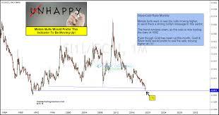 Kimble Charting Solutions 4 Charts To Balance This Gold Breakout Korelin Economics