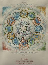 Personalised Illustrated Horoscopes Celebration Horoscopes