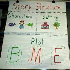 Story Structure Chart Characters Setting Plot B M E