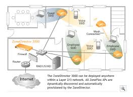 zonedirector 3000 ruckus wireless inc wireless broadband alliance