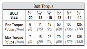 Torque Wrench Settings Chart How To Torque Unistrut Fittings Unistrut Service Co