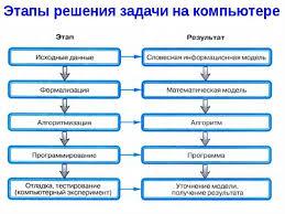 Реалізація математичних моделей на ЕОМ за допомогою методів  Сущность виды и функции денег База знаний stud wiki