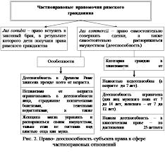 Реферат Лица в римском праве Физические лица субъекты гражданского права