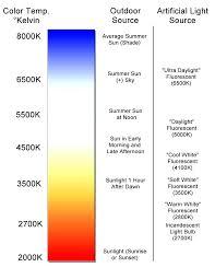Kelvin Light Scale Kelvin Light Understanding Light Bulb