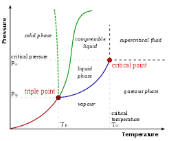 Lng Temperature Pressure Chart Critical Point Thermodynamics Wikipedia