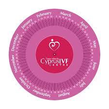 Pregnancy Due Date Calculator Cyprus Ivf Centre