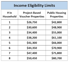 Hud Income Limits 2018 Chart Apply For Housing Columbia Housing Authority
