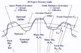 Spline Dimensions Chart Involute Spline Engineering Drawing Data Engineers Edge
