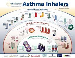 Asthma Inhalers The Story Of My Life Asthma Cure