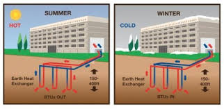 geothermal heat pump. Simple Pump Much Like Refrigerator Or Air Conditioning Systems Heat Pumps Are Used To  Transfer From A Cooler Area And Vice Versa Against Natural Direction On Geothermal Heat Pump