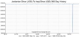 Live Forex Rates Iqd Iraqi Dinar Iqd Exchange Rates Today