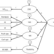 four ponent hrf model hrf health