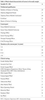 Review of Literature job Satisfaction   Job Satisfaction   Motivation ResearchGate TABLE