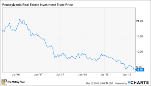 This 14 6 Yield Reit Stock Has Tons Of Upside The Motley Fool