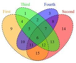 Venn Diagram Mass And Weight Venn Diagram Service Creative Proteomics
