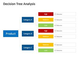 Decision Tree Analysis Decision Tree Tree Templates