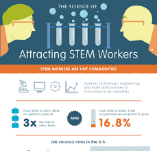 What Are Stem Careers Stem Careers Infographic Archives E Learning Infographics