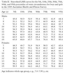Gastroenterology And Clinical Nutrition Growth Charts And