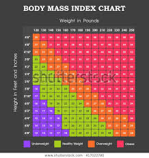 Body Mass Index Chart Height Weight Stock Vector Royalty