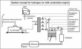 hydrogen car hydrogen cars