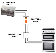 electric cooker circuits electrical helper Electric Oven Wiring shown above is a normal arrangement for a free standing electrical cooker as you can see the wiring comes from the fuse board (consumer unit distribution electric oven wiring diagram