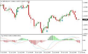 Free Macd Charts Tipu Macd Signals Metatrader 4 Forex Indicator