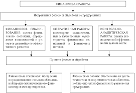 Содержание финансовой работы на предприятии Направления и предмет финансовой работы на предприятии