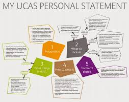 Good use of a relevant infographic  UCAS application guide for Sixth  formers  that can New York Writing