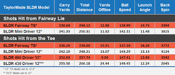 Taylormade Sldr 430 Adjustment Chart Taylormade Sldr Mini Driver Review