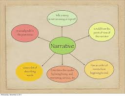 a narrative essay introduction to narrative essays org here are some guidelines for writing a narrative essay