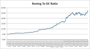 Boeing Time For Stock Split The Boeing Company Nyse Ba