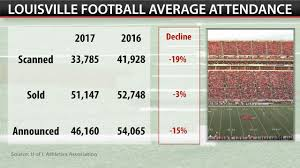 on average 33 785 ticketed fans showed up to louisville home games last year down from 41 928 in 2016 according to the scanned ticket figures provided