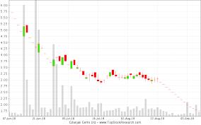 Gitanjali Gems Chart Candlestick Charts Recent Patterns Of Gitanjali Gems