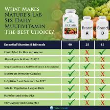 Vitamin Comparison Chart Natures Lab Six Daily Advanced Multivitamin