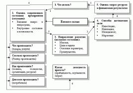Реферат Управление внедрением нового вида продукции на  Управление внедрением нового вида продукции на предприятии