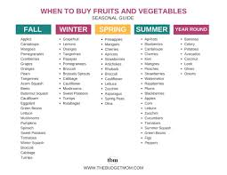 Washington State Seasonal Fruit Chart When To Buy Fruits And Vegetables A Month By Month Guide