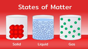 Gas Liquid Solids States Of Matter Solids Liquids And Gases Hindi