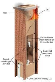 clay chimney flue liner. Unique Liner Chimney Dangers Diagram And Clay Flue Liner C