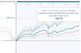 Explore Betterments Historical Performance Betterment