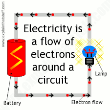 how does an electric toaster work explain that stuff illustration showing electrons flowing round a circuit between a battery and a lamp