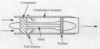 simple jet propulsion system clip image002 diagram