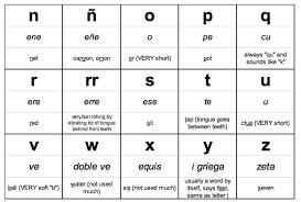 stacisohn el alfabeto the alphabet inside how many letters in the spanish alphabet